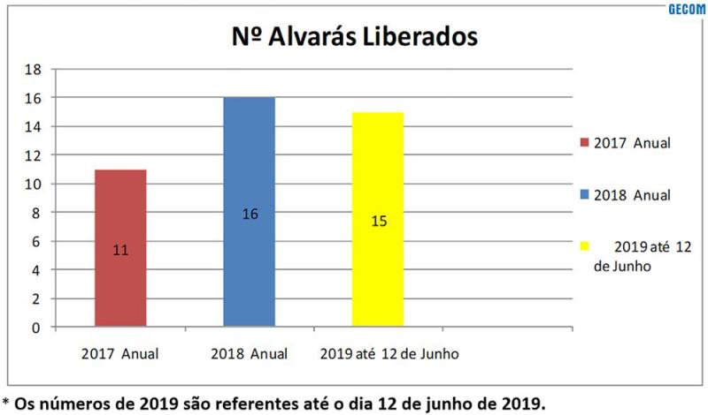 Imagem destaque notícia VISA REGISTRA AUMENTO NA LIBERAÇÃO DE ALVARÁS SANITÁRIOS