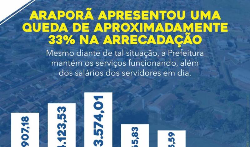 Imagem destaque notícia PANDEMIA PROVOCA QUEDA NA ARRECADAÇÃO