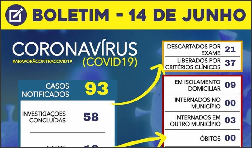 Imagem destaque notícia BOLETIM CORONAVÍRUS - 14/06