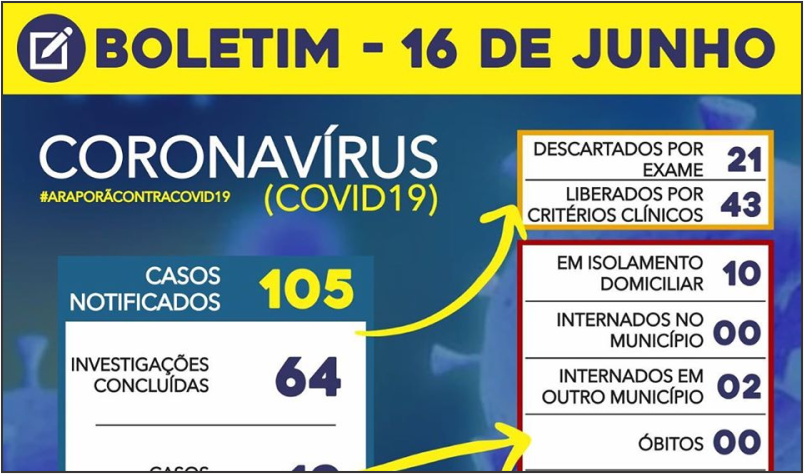 Imagem destaque notícia BOLETIM CORONAVÍRUS - 16/06