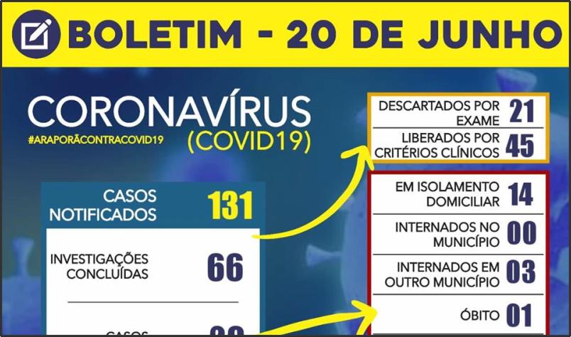 Imagem destaque notícia BOLETIM CORONAVÍRUS - 20/06