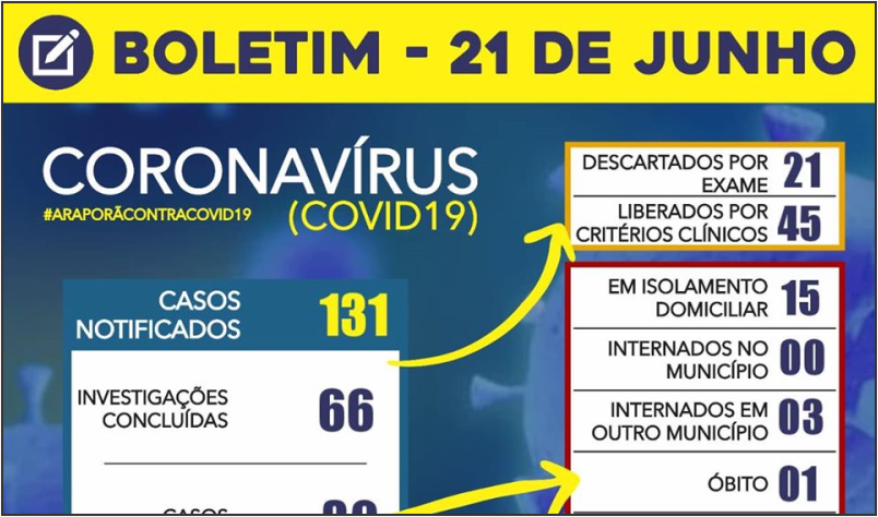 Imagem destaque notícia BOLETIM CORONAVÍRUS - 21/06