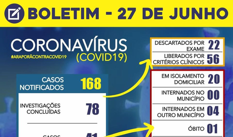 Imagem destaque notícia BOLETIM CORONAVÍRUS - 27/06