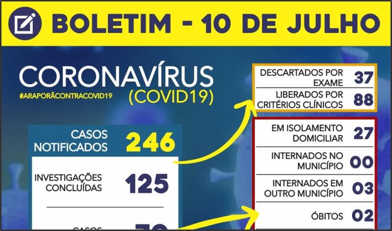 Imagem destaque notícia BOLETIM CORONAVÍRUS - 10/07