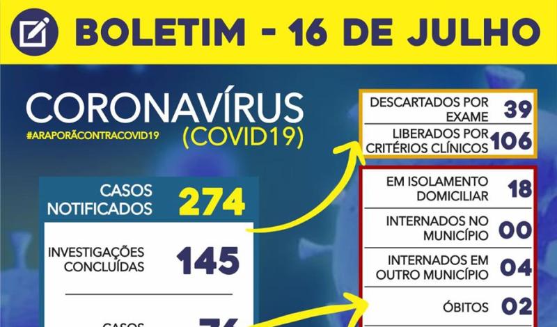 Imagem destaque notícia BOLETIM CORONAVÍRUS - 16/07