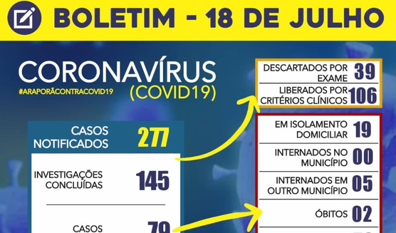 Imagem destaque notícia BOLETIM CORONAVÍRUS - 18/07