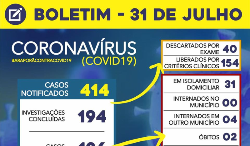 Imagem destaque notícia BOLETIM CORONAVÍRUS - 31/07