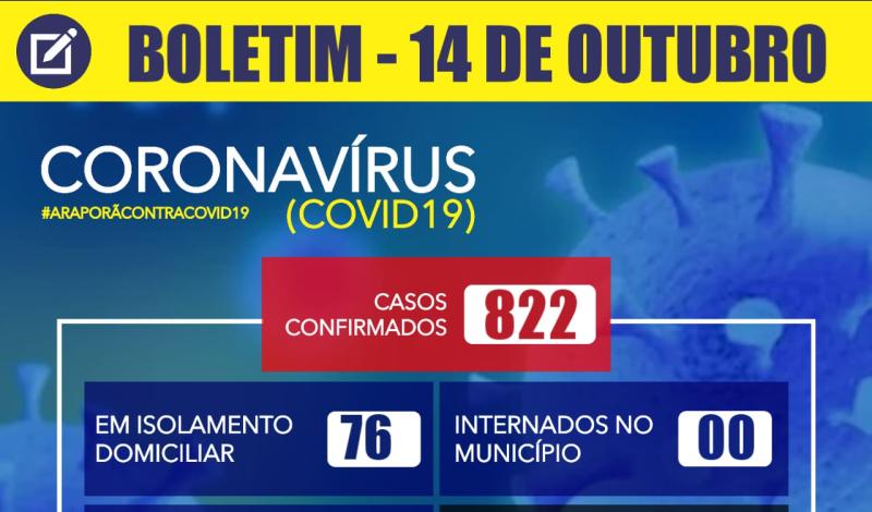 Imagem destaque notícia  BOLETIM CORONAVÍRUS - 14/10