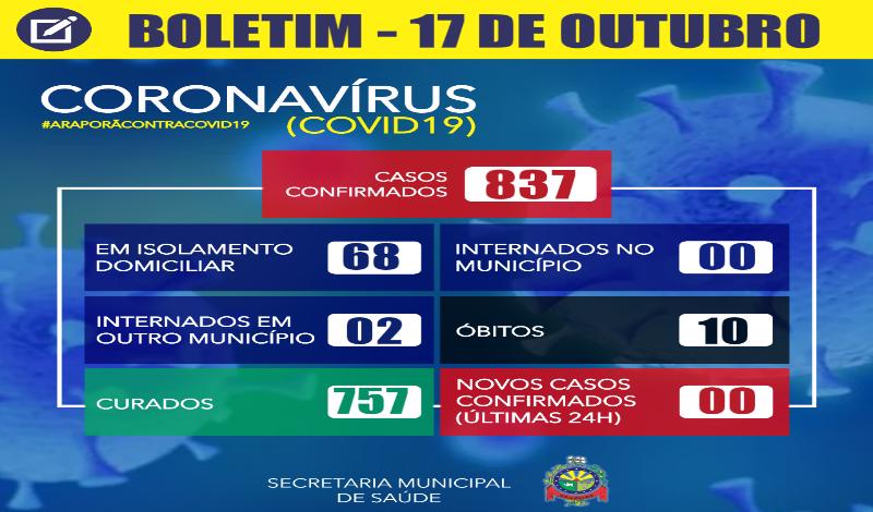 Imagem destaque notícia BOLETIM CORONAVÍRUS - 17/10