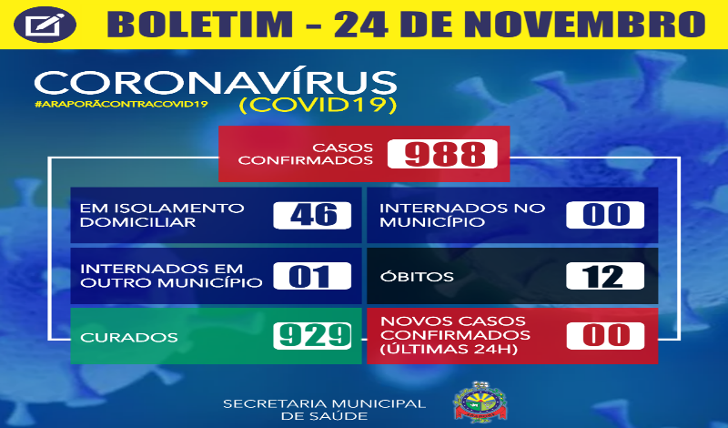 Imagem destaque notícia BOLETIM CORONAVÍRUS - 24/11