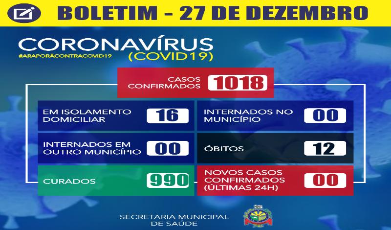 Imagem destaque notícia BOLETIM CORONAVÍRUS - 27/12