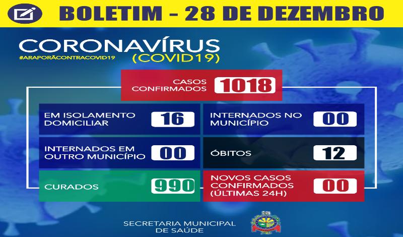 Imagem destaque notícia BOLETIM CORONAVÍRUS - 28/12