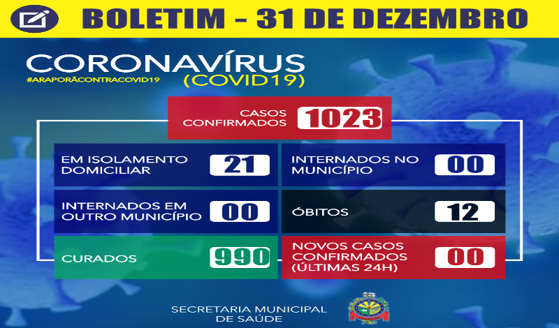 Imagem destaque notícia BOLETIM CORONAVÍRUS - 31/12