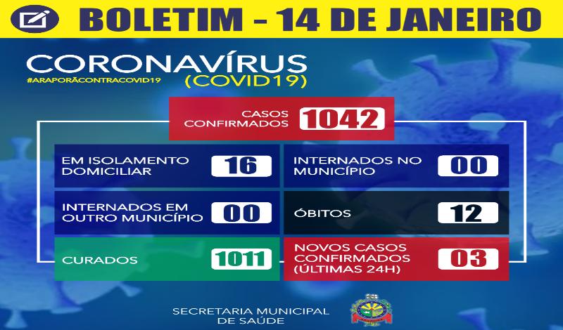 Imagem destaque notícia BOLETIM CORONAVÍRUS - 14/01