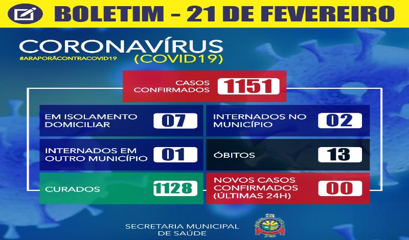 Imagem destaque notícia BOLETIM CORONAVÍRUS - 21/02/2021