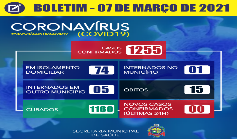 Imagem destaque notícia BOLETIM CORONAVÍRUS - 07/03/2021