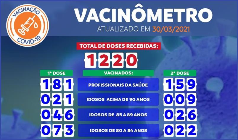Imagem destaque notícia ARAPORÃ JÁ TEM 756 PESSOAS VACINADAS
