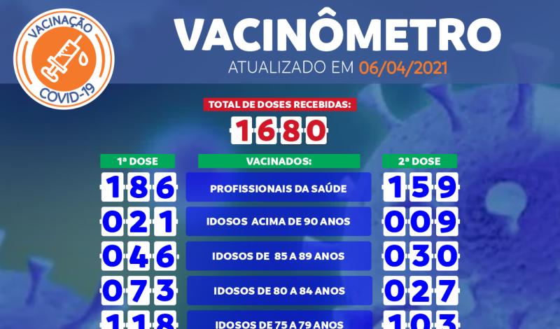 Imagem destaque notícia VACINÔMETRO COVID-19 DE 06/04/2021