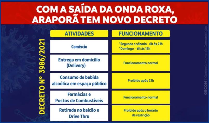 Imagem destaque notícia COM A SAÍDA DA ONDA ROXA, ARAPORÃ TEM NOVO DECRETO