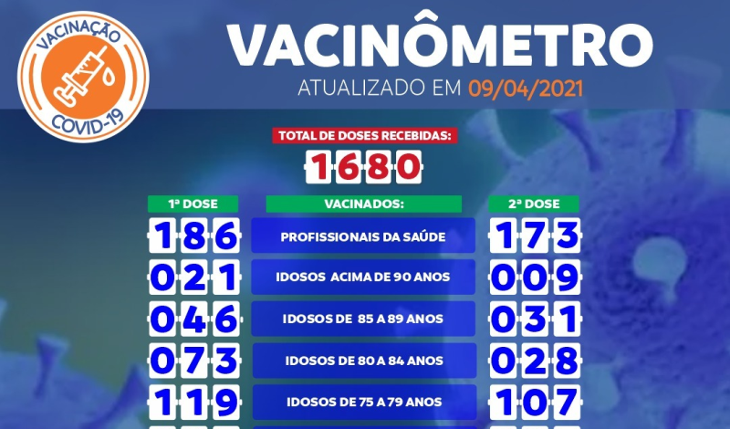 Imagem destaque notícia VACINÔMETRO COVID-19 DE 09/04/2021