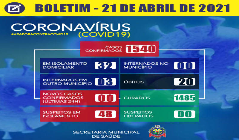 Imagem destaque notícia BOLETIM CORONAVÍRUS - 21/04/2021