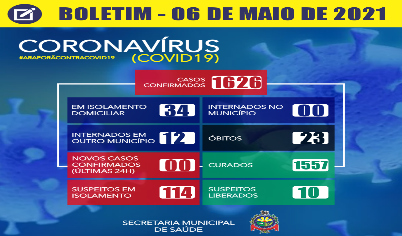 Imagem destaque notícia BOLETIM CORONAVÍRUS - 06/05/2021