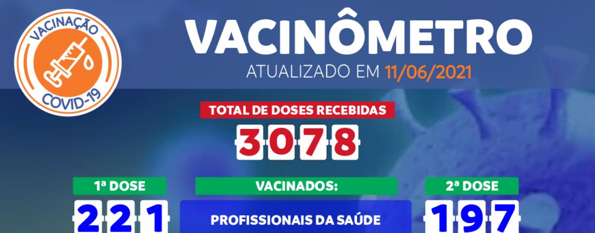 Imagem destaque notícia VACINÔMETRO COVID-19 DE 11/06/2021