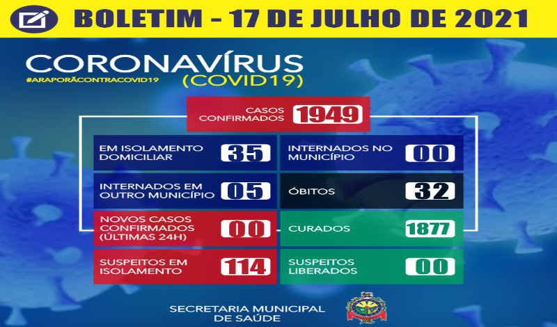 Imagem destaque notícia BOLETIM CORONAVÍRUS - 17/07/2021